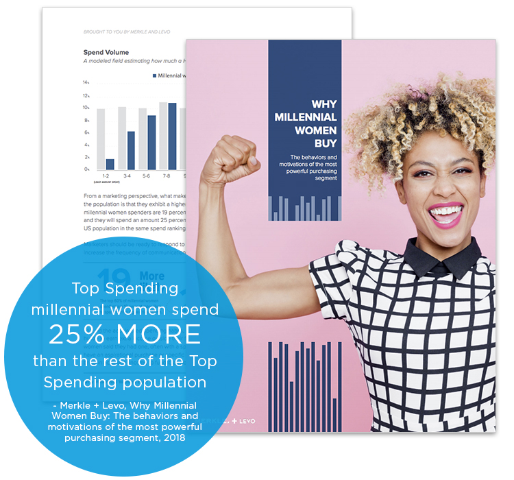 Top Spending millennial women spend 25% more than the rest of the Top Spending population. - Merkle + Levo, Why Millennial Women Buy: The behaviors and motivations of the most powerful purchasing segment, 2018.